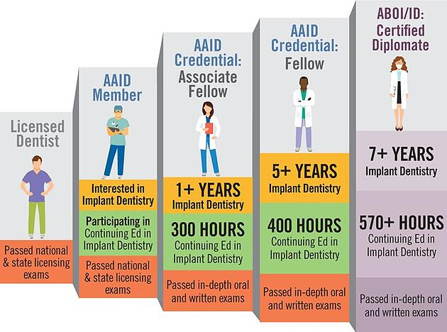 What is an AAID credential?